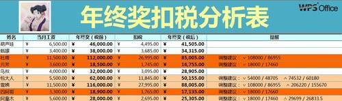 WPS年终奖扣税分析表
