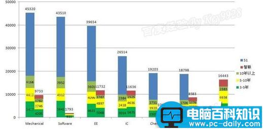 如何快速在Excel中找到相应的表格?